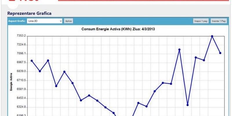 Software-management-energetic-Enet