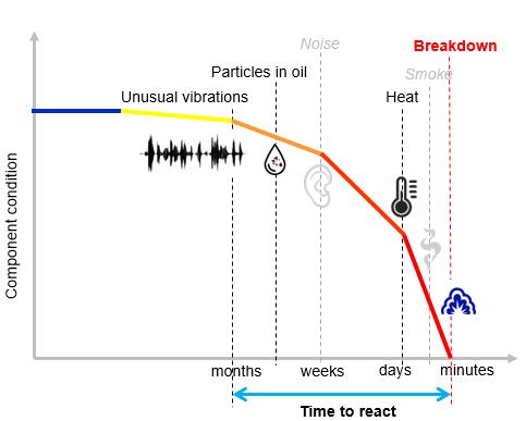 timp de reactie in functie de vibratii