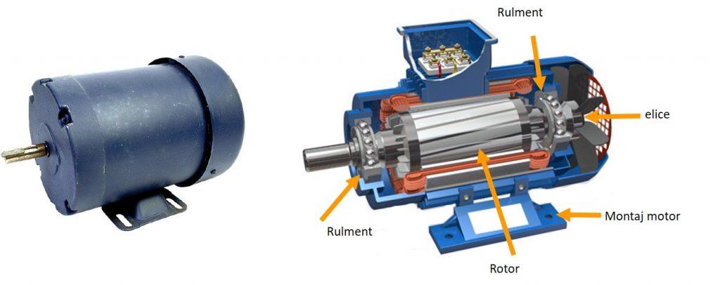 structura motor asincron