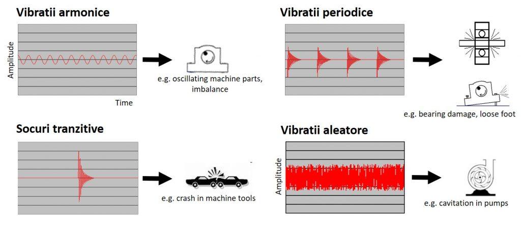 IoT senzor vibratii