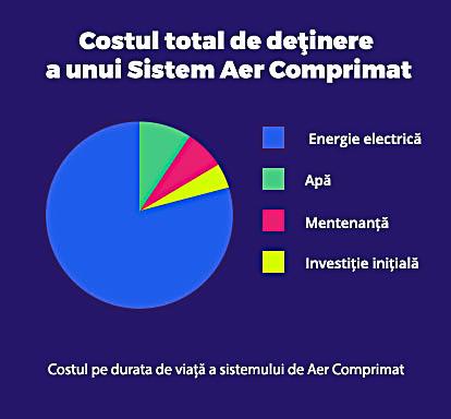 aer comprimat industrial