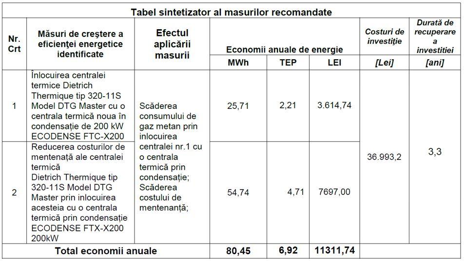 studiu de fezabilitate masuri recomandate eficienta energetica